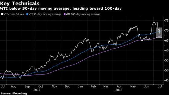 Oil Slides After Industry Report Shows Surprise U.S. Stock Build