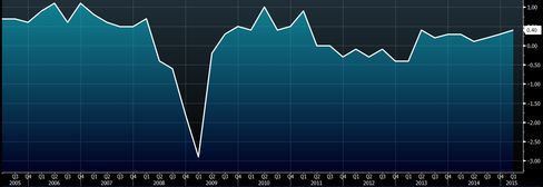 Euro Zone: Quarterly GDP Growth