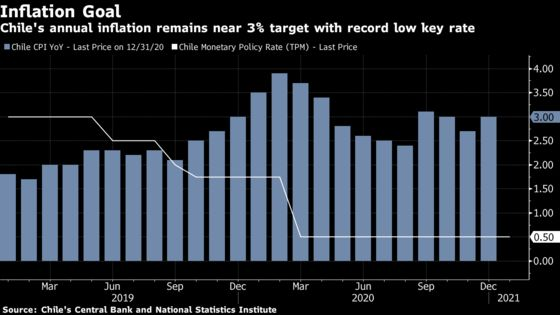 Chile Keeps 0.5% Rate With a Quarter of Country in Lockdown