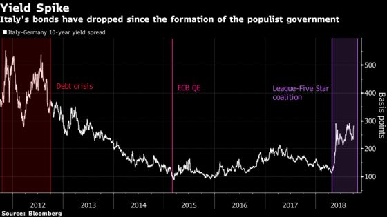 Italian Bonds Slide as Nation's Leaders Remain Defiant on Budget