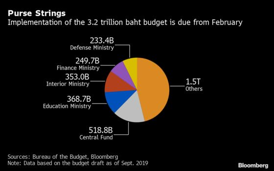 Thailand's Delayed $105 Billion Budget Faces Further Hold Up