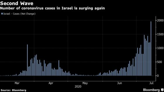 Central Banker Urges Israel to Seize Cheap Debt Opportunity