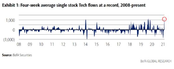 Massive Nasdaq Rally Springs From Deepest Hole in Three Decades