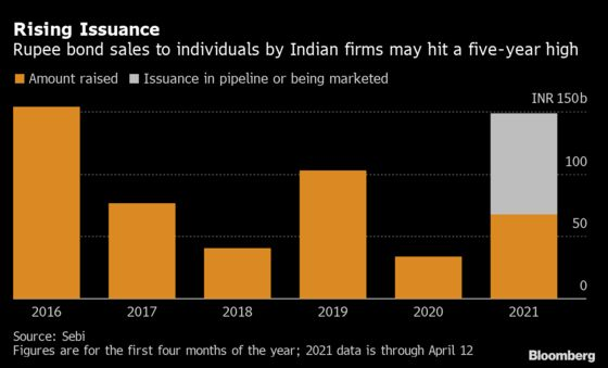 Individuals Seeking Yield in India Snap Up Risky Firms' Debt