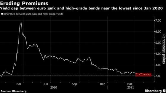 Bonds of Firm That Sells $500 Sneakers Sum Up Junk's Dilemma