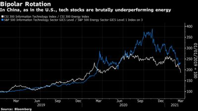 In China, as in the U.S., tech stocks are brutally underperforming energy