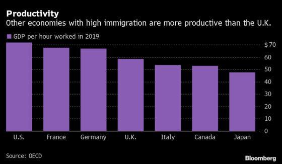 Boris vs Business: Five Charts Show U.K. Economic Reality