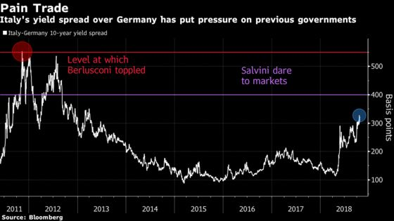 Best Hope for Italian Bonds May Be Populist Coalition's Collapse