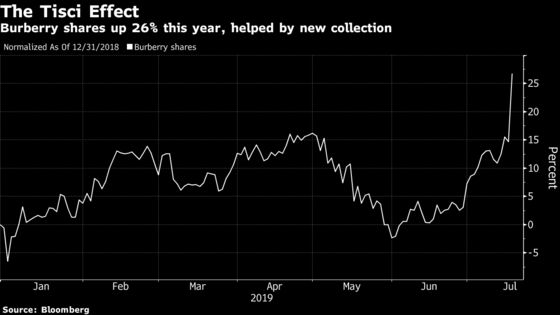 Burberry Analysts Laud Tisci as Stock Has Best Day in Decade