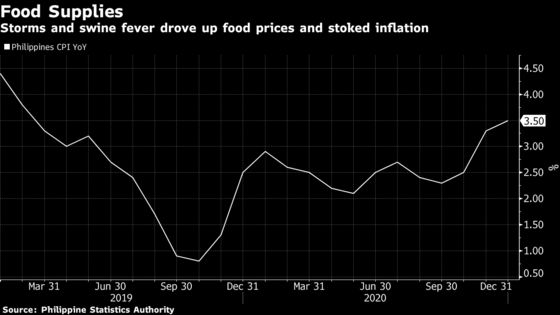Diverging Inflation Paths Shape Asian Central Banks' Room to Act