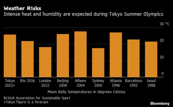 Tokyo Olympics Dubbed 'Rings of Fire' on Scorching Heat Threat