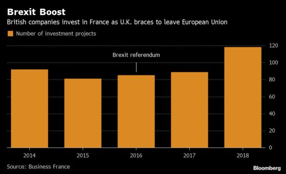 France Reaps Brexit Benefits as U.K. Investments Rise