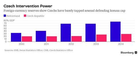 Chart: Czech, Swiss FX Reserves