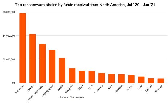 North America Is Biggest Ransomware Target, Chainalysis Says