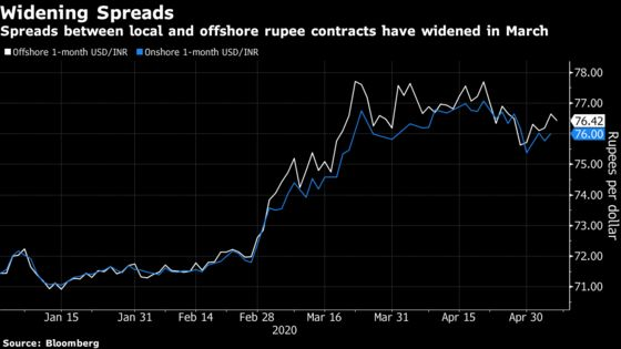 India to Take on Offshore Currency Markets Amid Virus Tumult