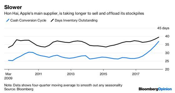 Dark Clouds Gather as Tech Stockpiles Hit Pre-Crisis Levels