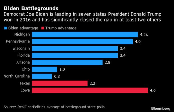 Trump's Re-Election Hopes Get Shaky With Recent Biden Gains