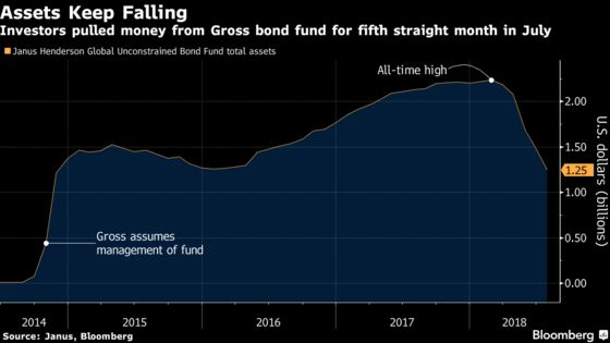 Bill Gross's Bond Fund Assets Fall to Lowest Since November 2014
