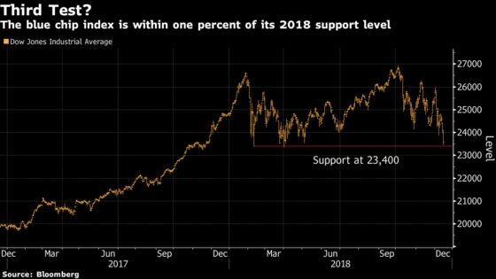 Dow Jones Industrial Average Approaches 2018 Low, Again: Chart