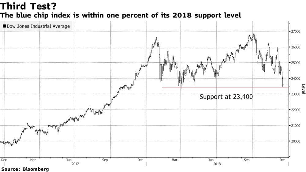 The Blue Chip Index Is Within One Percent Of Its 2018 Support Level Dow Jones Average Down 12 1
