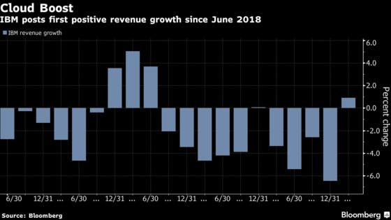 IBM Shares Jump on Biggest Revenue Growth Since 2018