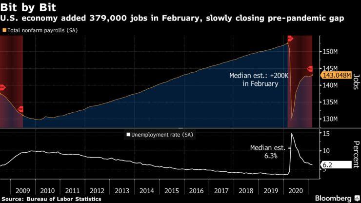 U.S. economy added 379,000 jobs in February, slowly closing pre-pandemic gap