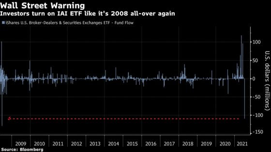 Wall Street-Tracking ETF Suffers Worst Outflow Since 2008 Crisis