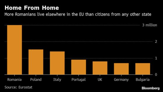 EU State That's Distant Home to Millions Needs Workers Back Fast