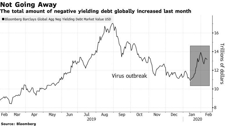 L'importo totale del debito a rendimento negativo a livello globale è aumentato il mese scorso
