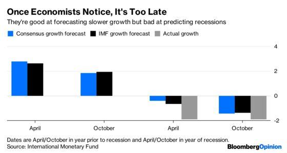 Is the Market Overreactingor Is the Fed Underreacting?