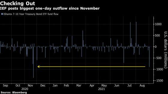 ETF Traders Take $1 Billion Shot on Reviving the Reflation Trade