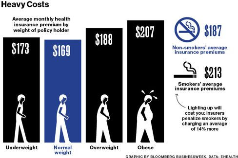Overweight? Smoke? Pay Up for Health Insurance