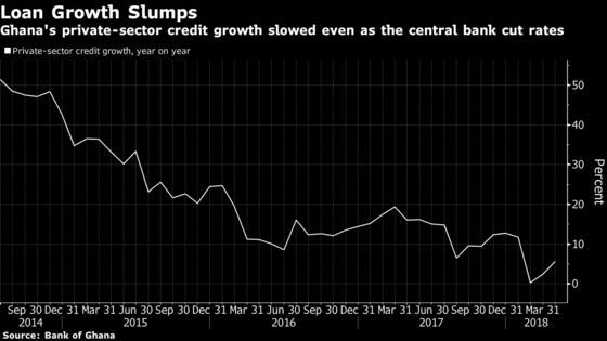 Ghana Growth Targets at Risk as Banks Pull Brakes on Lending