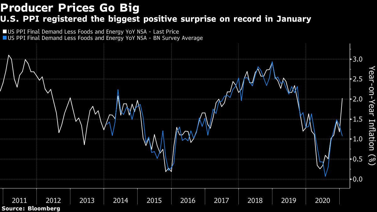 U.S. PPI registered the biggest positive surprise on record in January