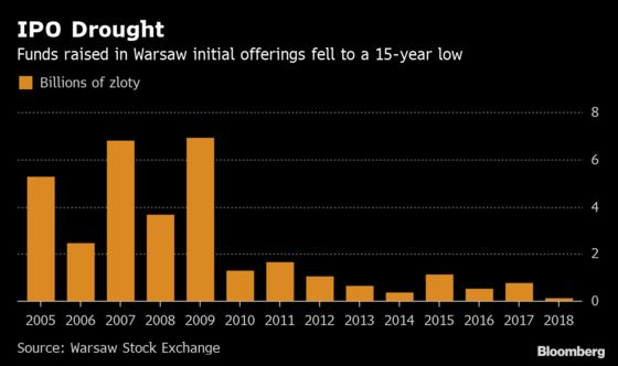 Poland Plots Market Fix, Shuts Eyes to Elephant on Trading Floor