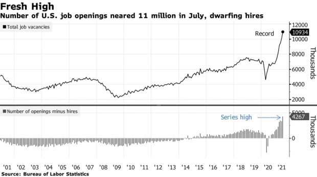 Number of U.S. job openings neared 11 million in July, dwarfing hires
