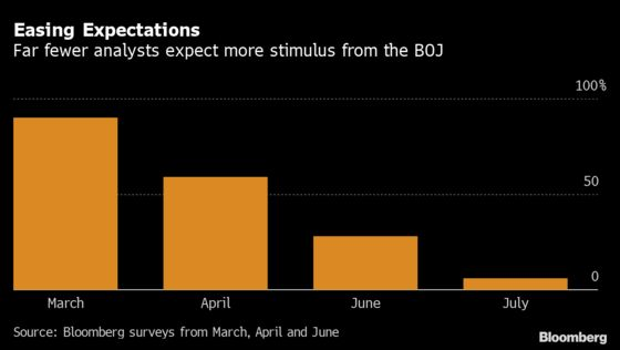 BOJ to Sit Tight While Assessing Virus Response: Decision Guide