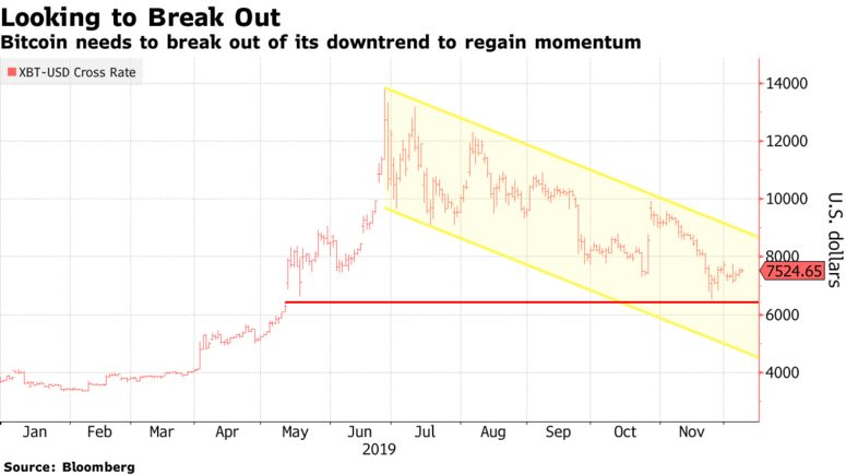 Bitcoin needs to break out of its downtrend to regain momentum