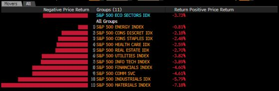 Every S&P Sector Poised to Fall for First Month Since March 2020