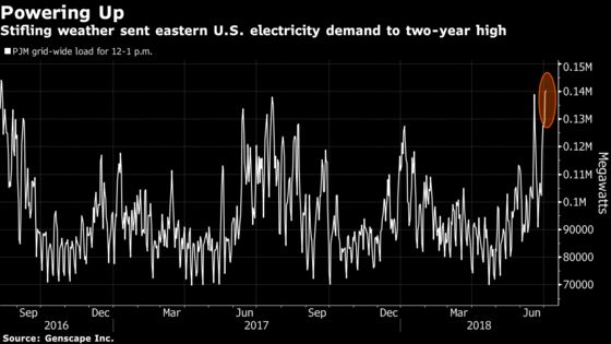 The Heat Wave Sent U.S. Power Demand Surging to Highest in Years