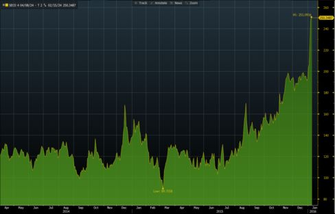 Yield spread between Saudi Electricity's bonds and U.S. Treasuries widened to a record.