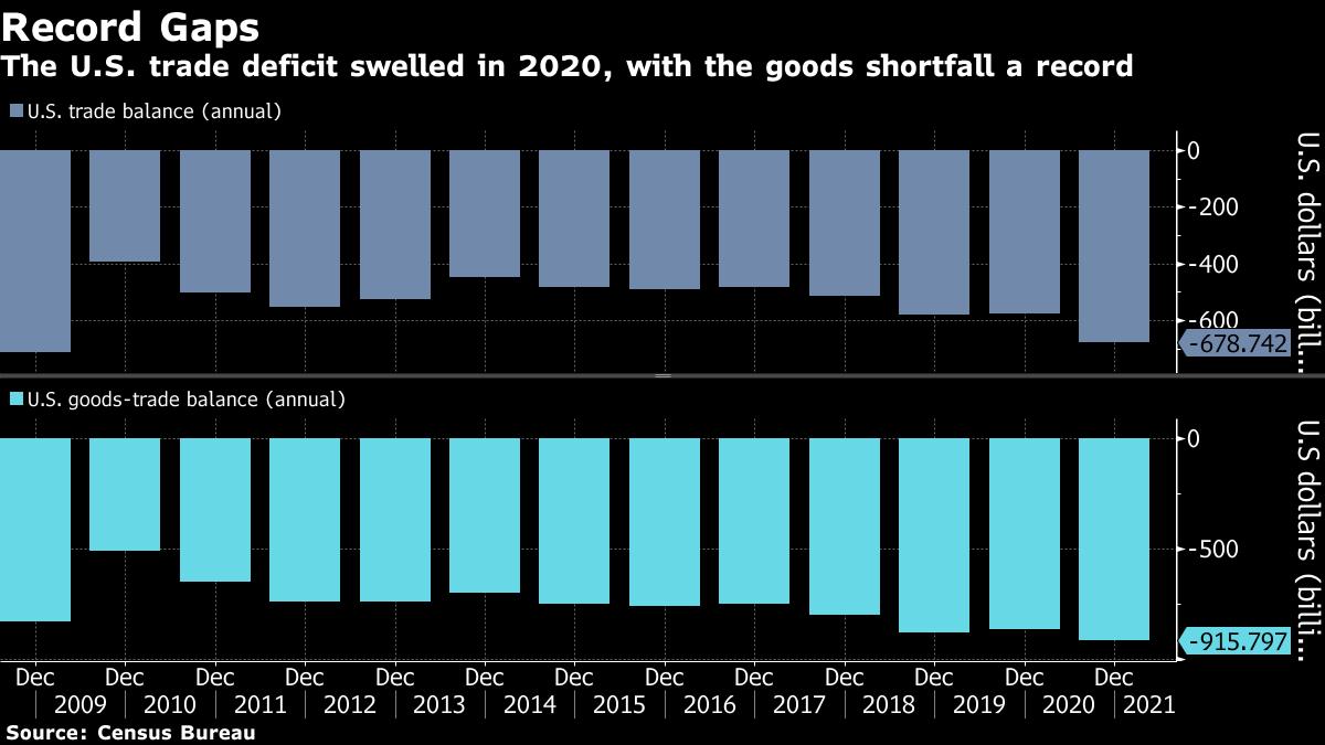 米貿易赤字、2020年に拡大-コロナ禍で金融危機以来の大きさ