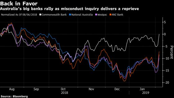 Australian Banks Surge by Most in a Decade on Inquiry Reprieve