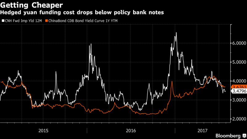 Chinas Newest Route For Bond Buying Is Pulling Funds Home