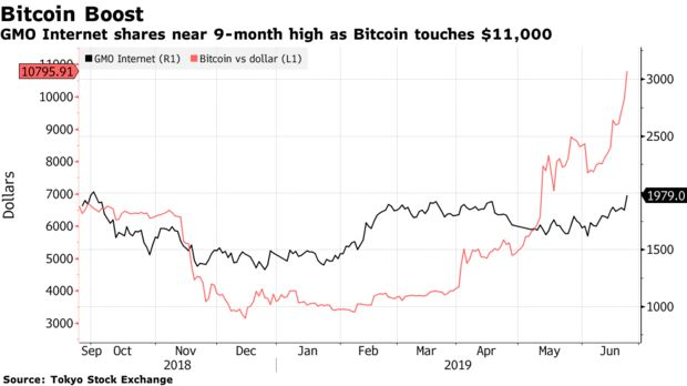 GMO Internet shares near 9-month high as Bitcoin touches $11,000