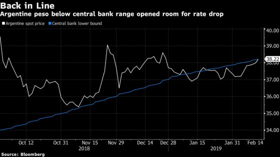 Argentina Rates Drop as Traders Find Something to Believe In