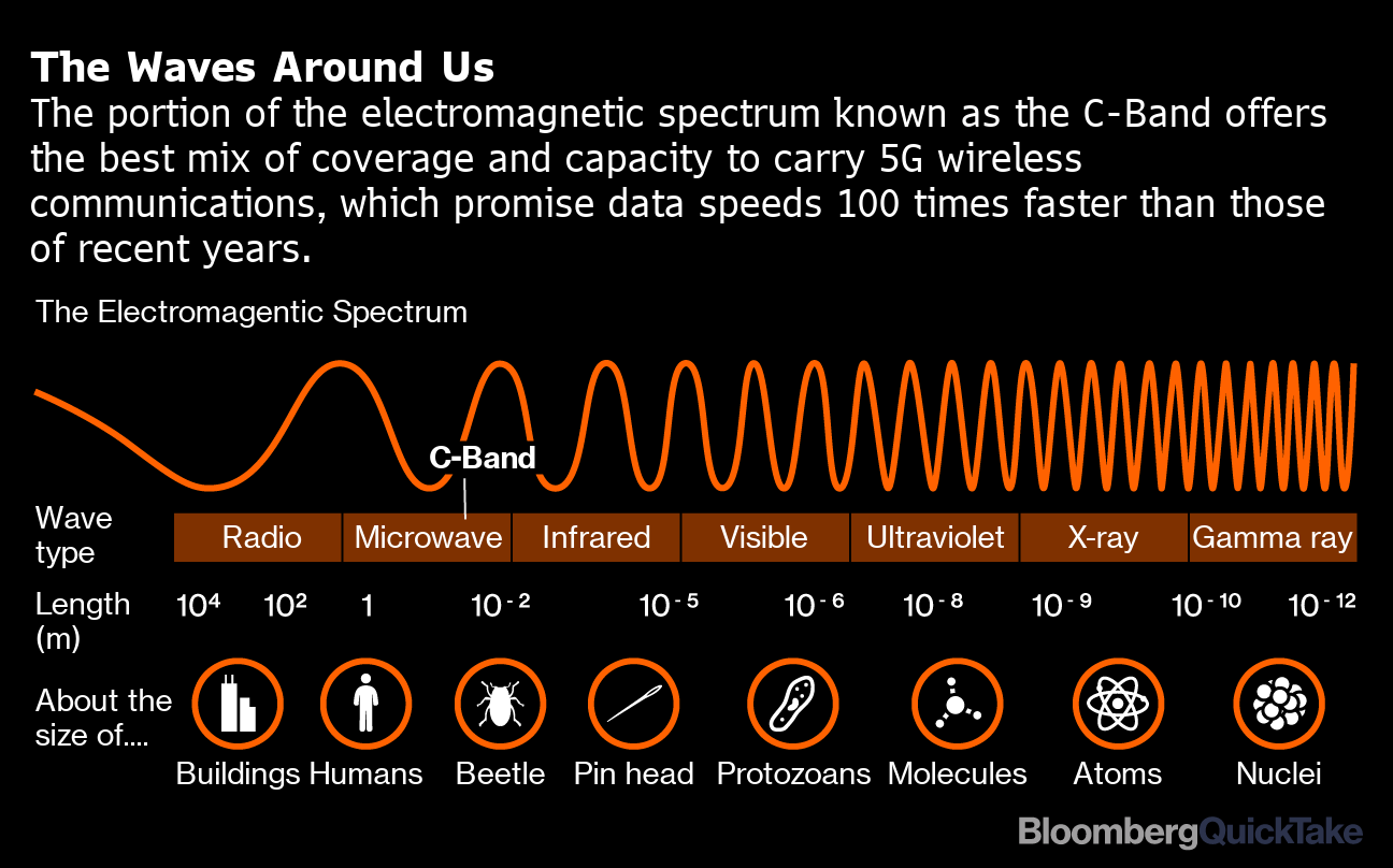 How Race to 5G in U.S. Hit Speed Bump Called C-Band