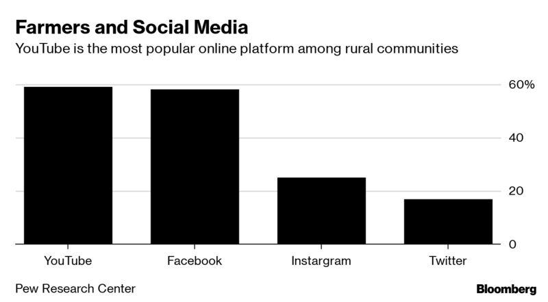 Farmers and Social Media