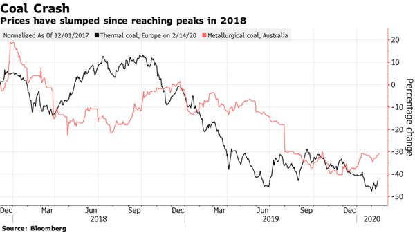Prices have slumped since reaching peaks in 2018
