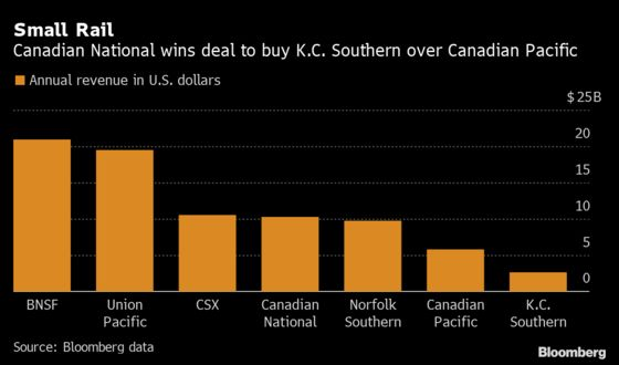 K.C. Southern Agrees to $30 Billion CN Rail Deal, Jilting CP